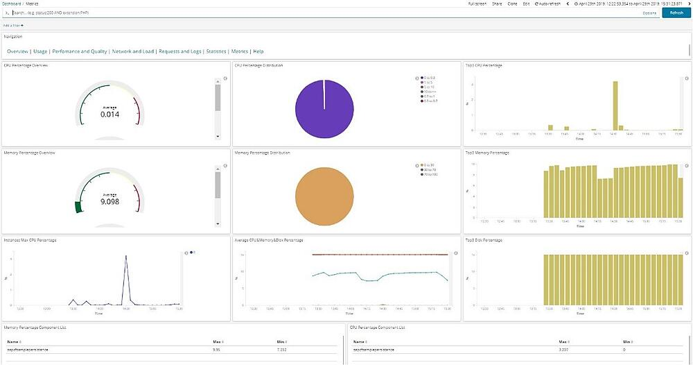 Kibana Application and Infrastructure Monitoring IBsolution