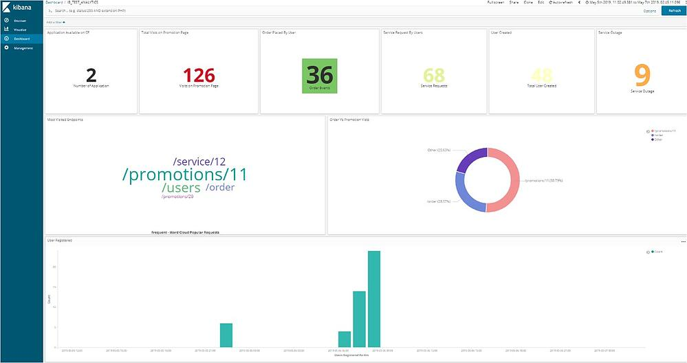 Dashboard User Analytics KPIs IBsolution