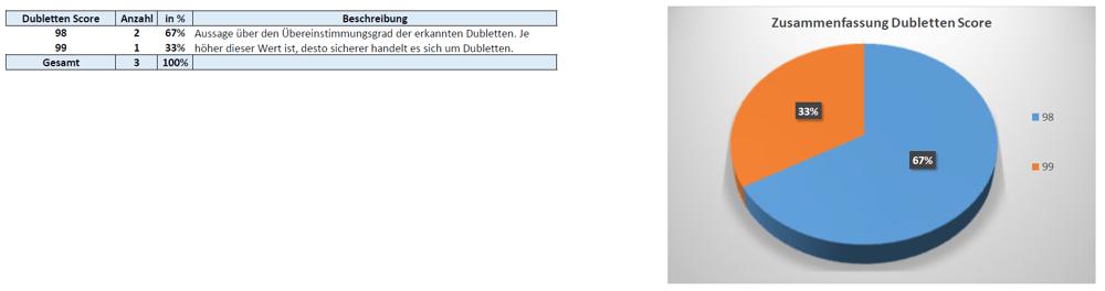 IBsolution SAP Business Partner Dubletten Score