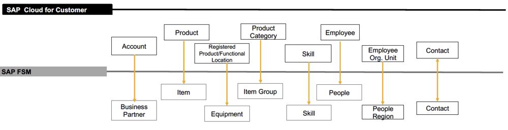 Field Service Management | FSM-Integration C4C | IBsolution