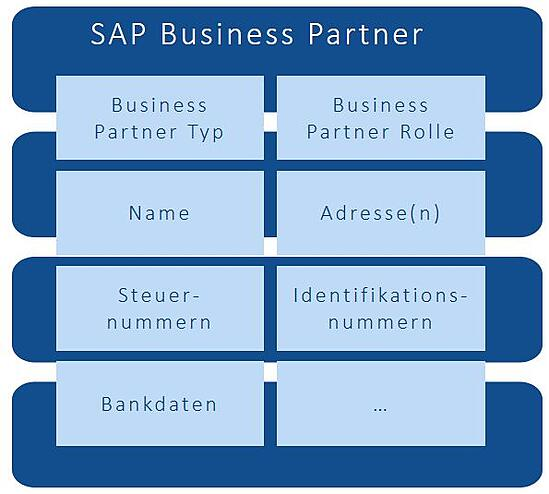 SAP-BusinessPartner-Anwendungsfaelle