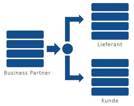 SAP-BusinessPartner-Entity-Model-768x609