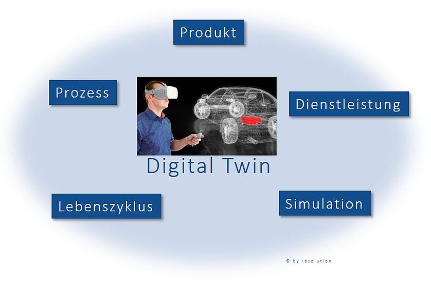 IBsolution_DigitalTwin