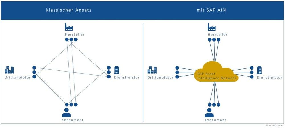 IBsolution_SAP_AIN_Asset_Intelligence_Network