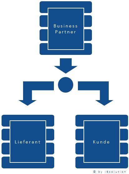 SAPBusinessPartner_Harmonisierung_IBsolution