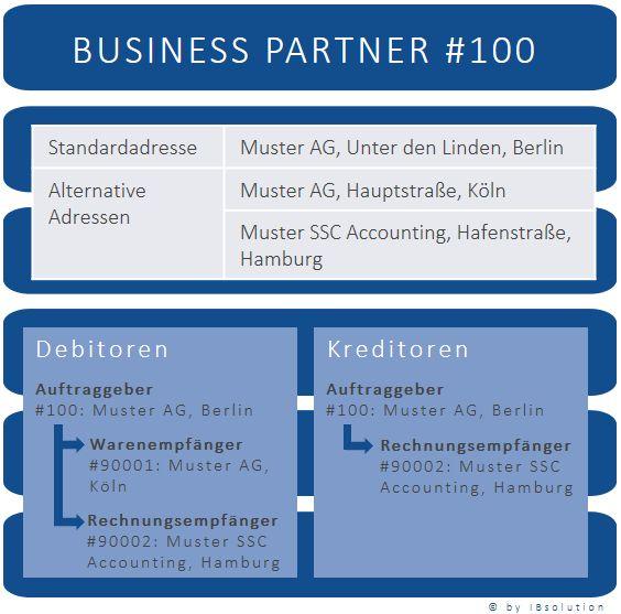 SAPBusinessPartner_Relations_IBsolution