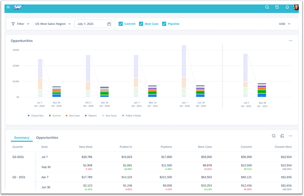 C4C Release 2105 | SAP Sales Cloud | Trend Analytics | IBsolution