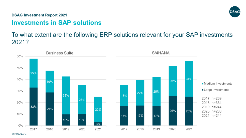 DSAG Investment Report 2021 | Business Suite and S4HANA | IBsolution