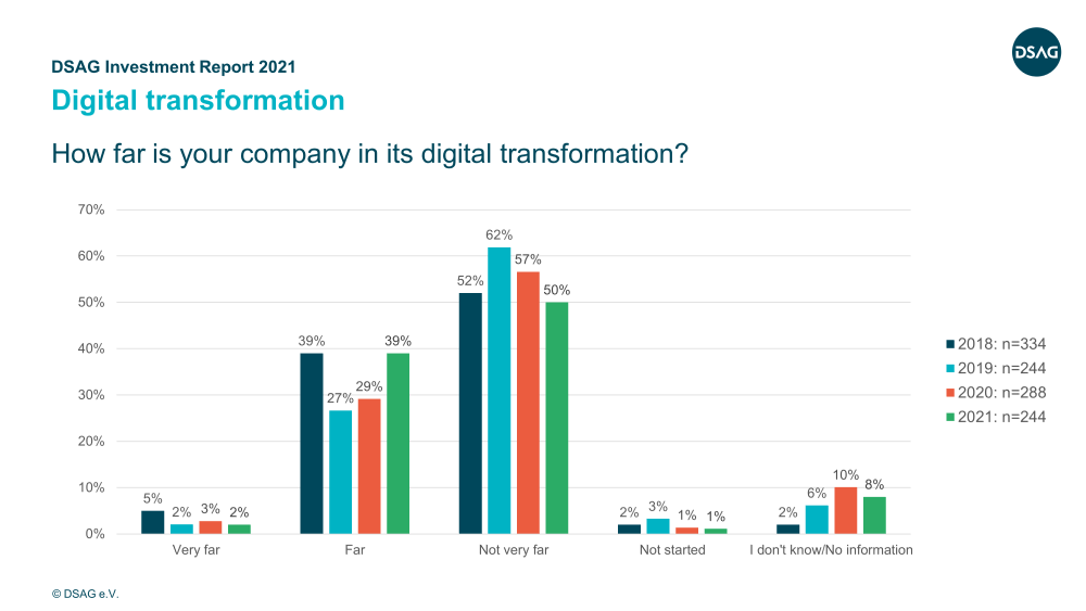 DSAG Investment Report 2021 | Digital transformation | IBsolution