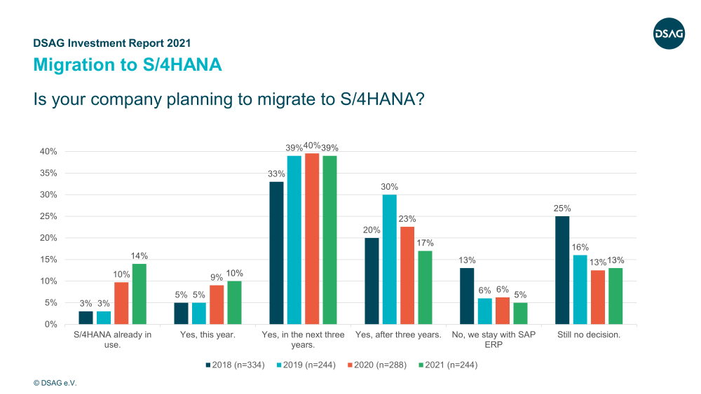 DSAG Investment Report 2021 | Migration to SAP S4HANA | IBsolution