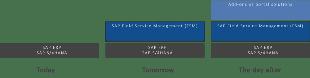 Efficient field service | IBsolution