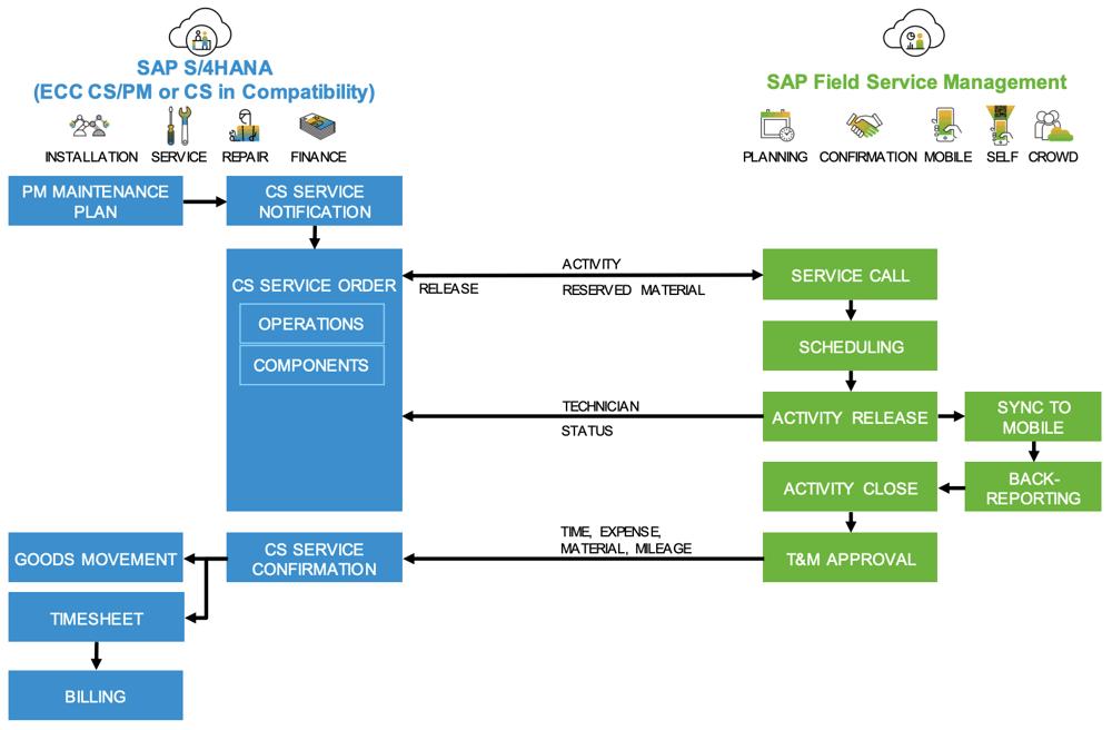 Integration SAP FSM in S4HANA CS PM oder SAP ECC CS PM | IBsolution