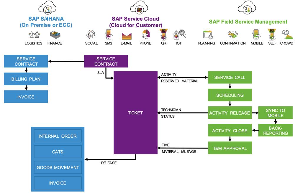 Integration S4HANA SD or ECC SD and SAP Service Cloud | IBsolution