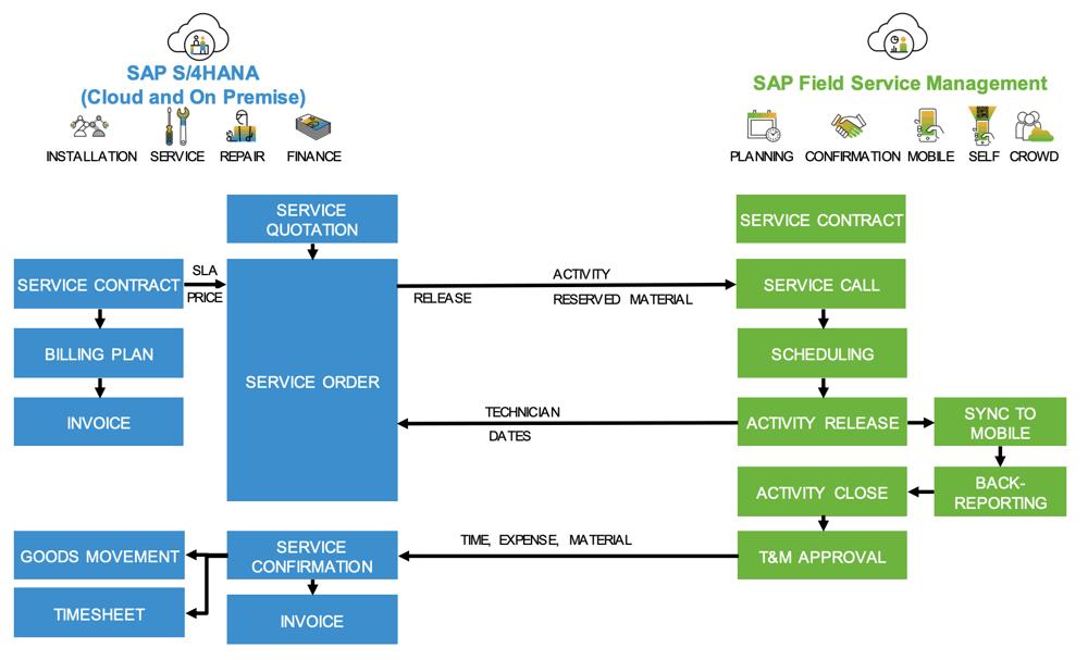 Integration SAP FSM in S4HANA Service | IBsolution