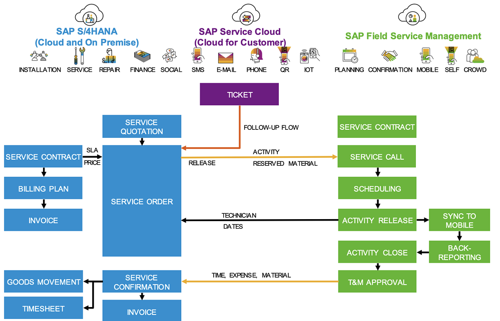 Integration SAP FSM in S4HANA und SAP Service Cloud | IBsolution