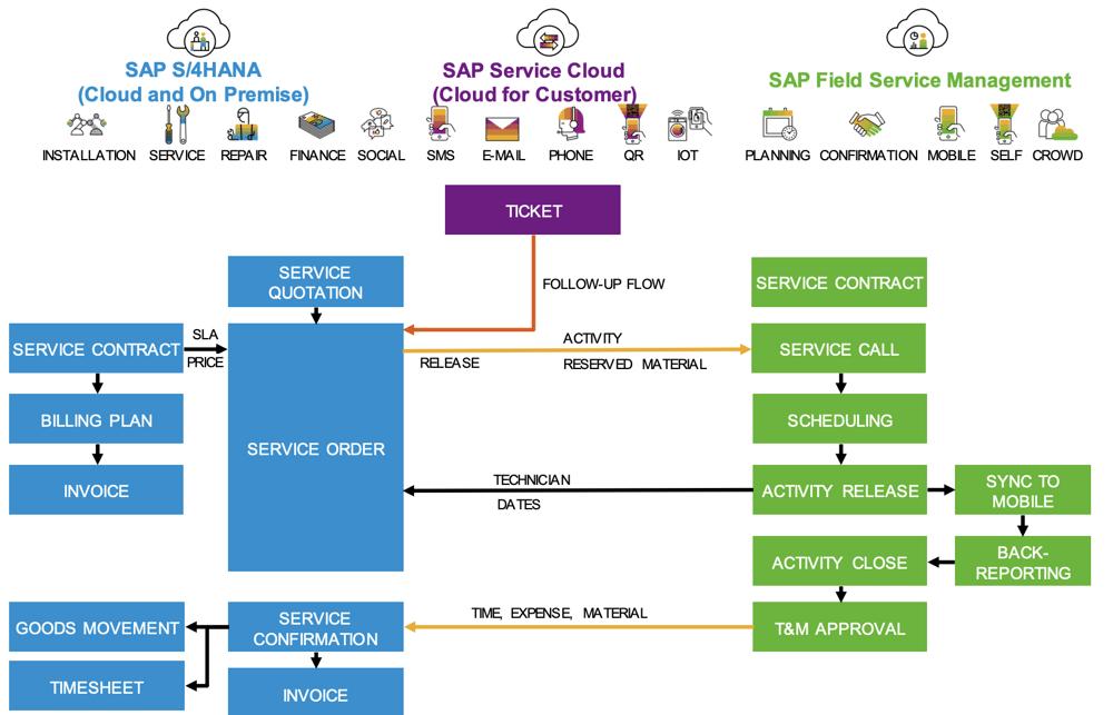 Integration S4HANA and SAP Service Cloud | IBsolution