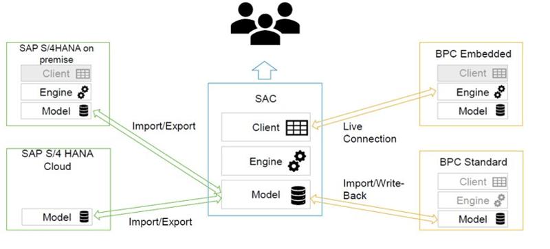 SAP Analytics Cloud | Verbindungsmoeglichkeiten | IBsolution