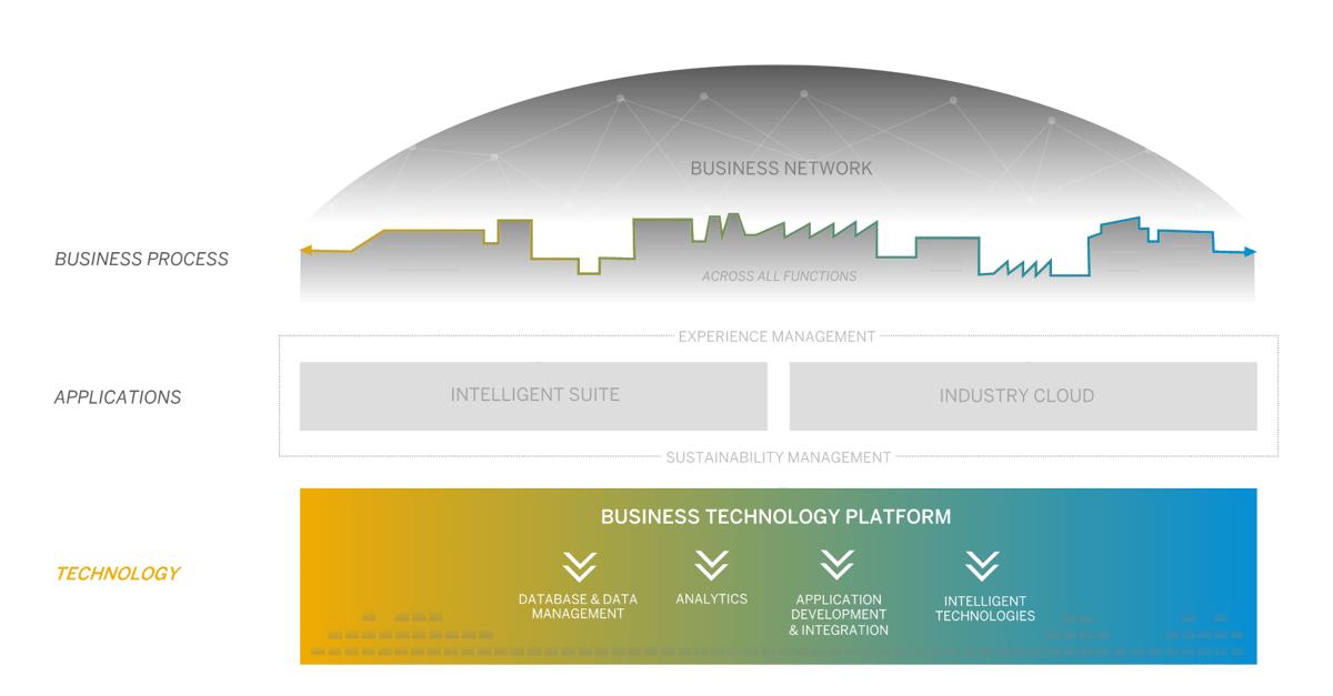 Uebersicht SAP Business Technology Platform | IBsolution