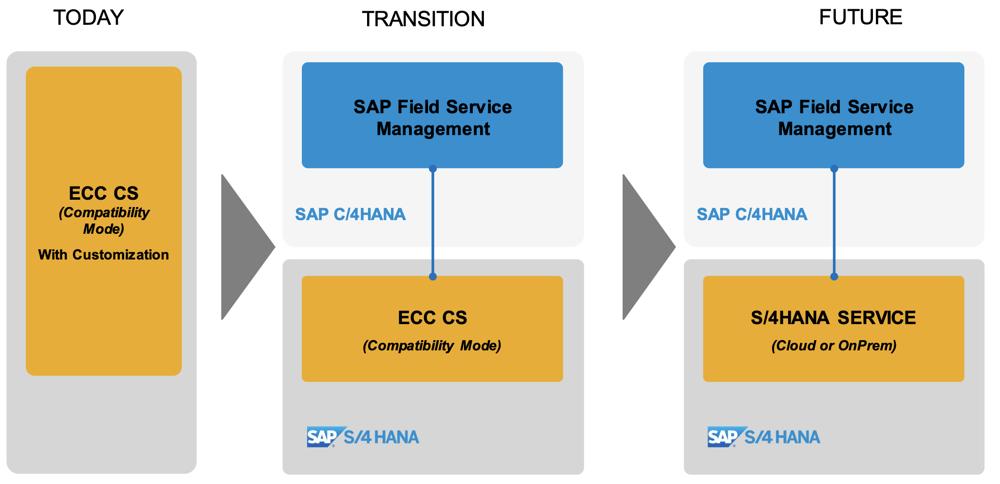 Transition SAP CS PM zu SAP S4HANA Service | IBsolution