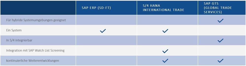 Vergleich S4HANA International Trade und SAP GTS   IBsolution