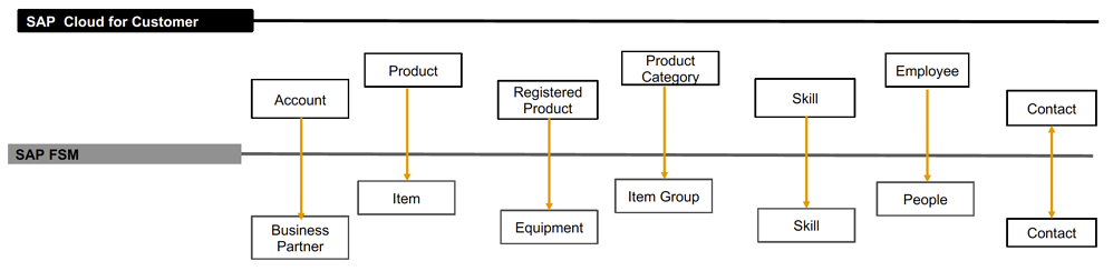 C4C Release 2002 FSM-Integration IBsolution