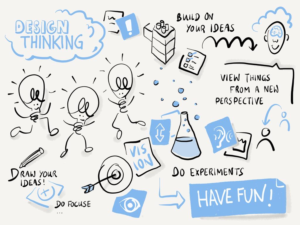 Design Thinking IBsolution english