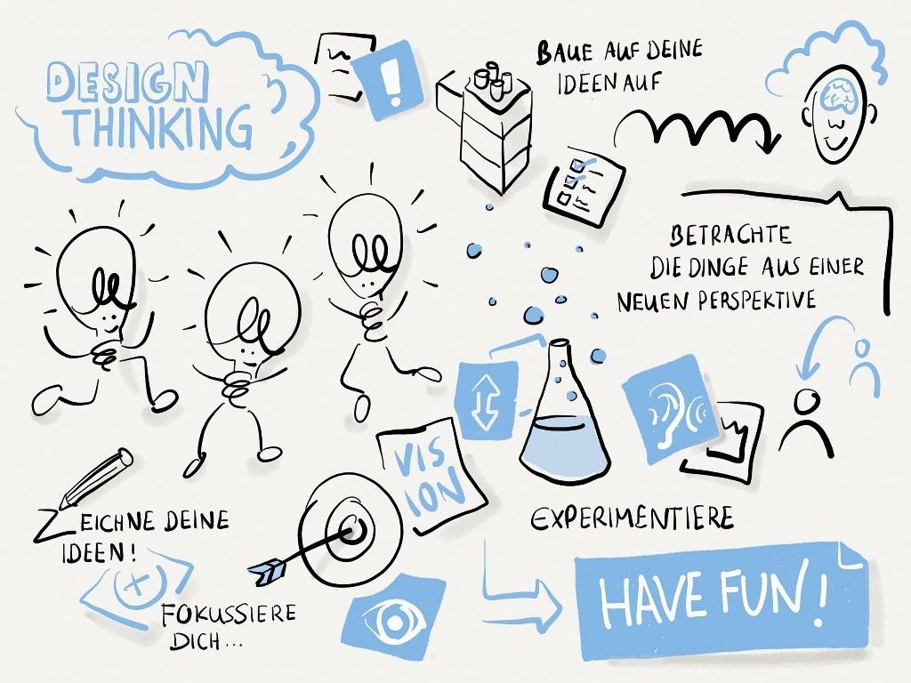 Design Thinking IBsolution