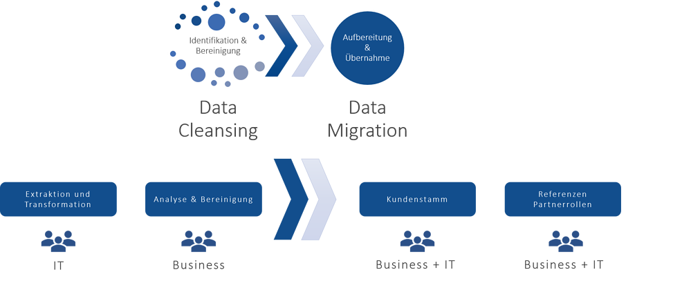 Grafik Data Cleansing Data Migration IBsolution