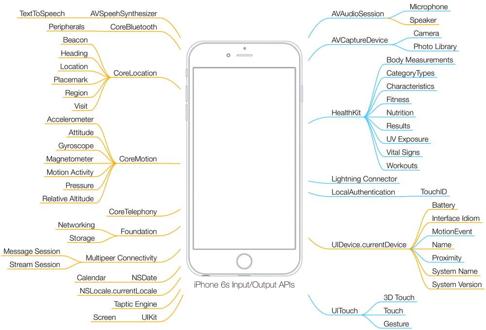 Grafik iOS Sensorik IBsolution