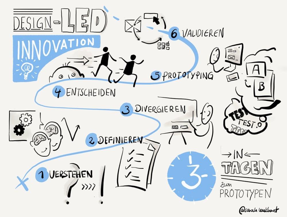 Design-Led_Innovation_Schaubild_IBsolution