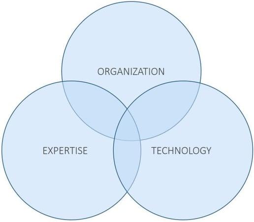 Organization-Expertise-Technology