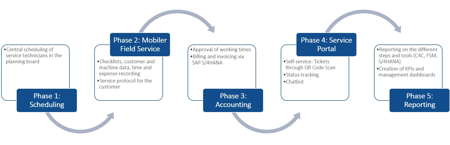 Piller FSM project phases IBsolution