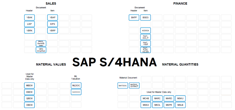 S4HANA Datenmodell SAP IBsolution