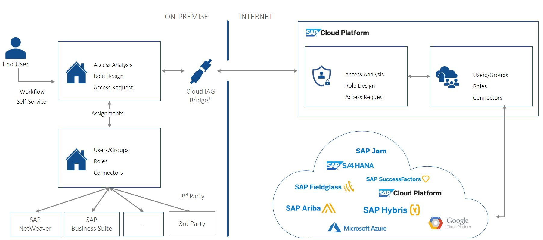 SAP Cloud Identity and Access Management