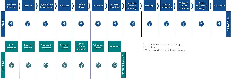 SAP Sales Cloud Paketoptionen | IBsolution