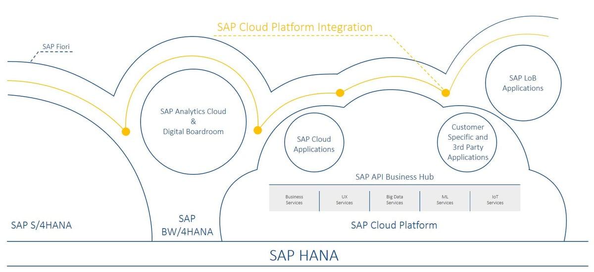 SAP Cloud Platform Integration IBsolution