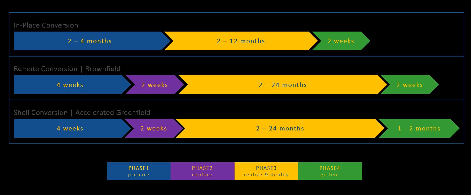 SAP_BW4HANA_Conversion_Timescale
