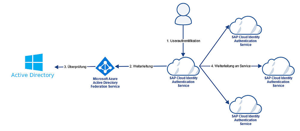 SAP Identity Authentication Service Microsoft Azure IBsolution