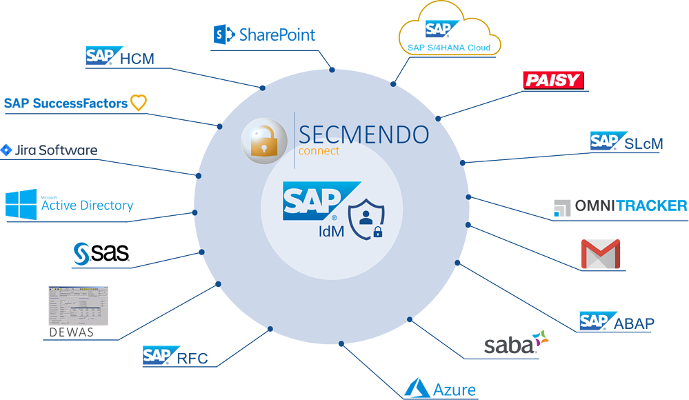 SECMENDO.connect_Overview_11_2020