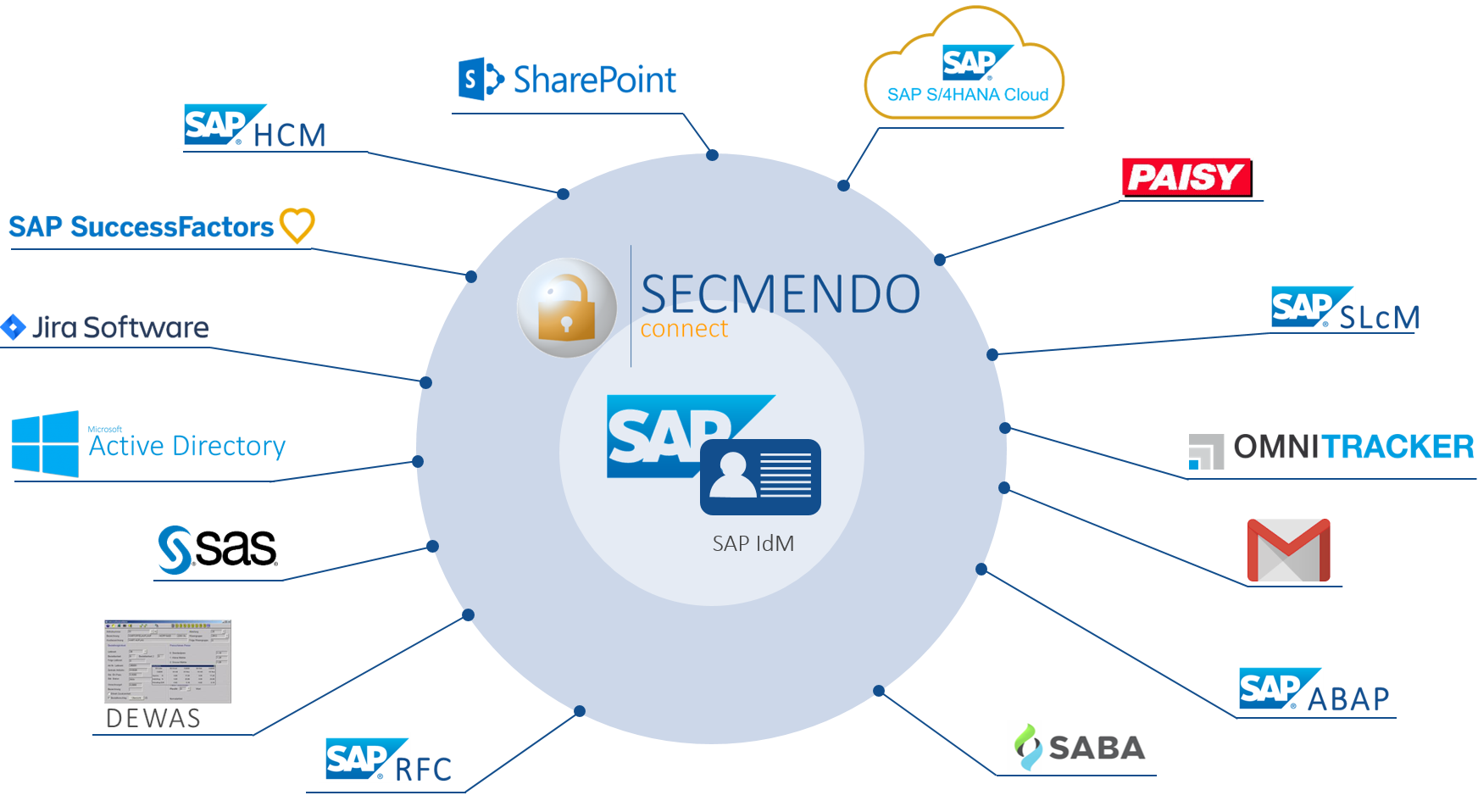 SECMENDO.connect_overview_Feb2020