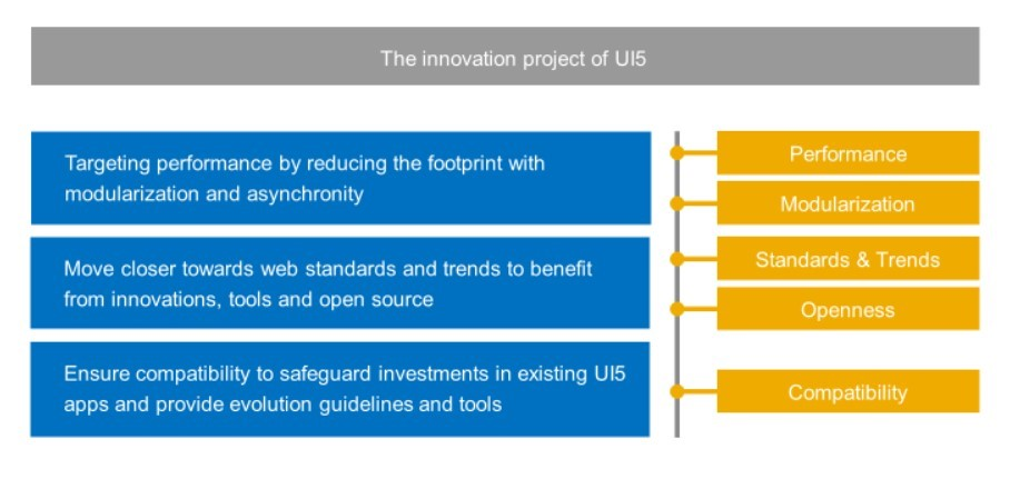 UI5 Innovation Project