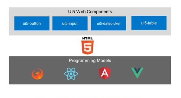 UI5_Web-Komponenten_Bild_06_bearb