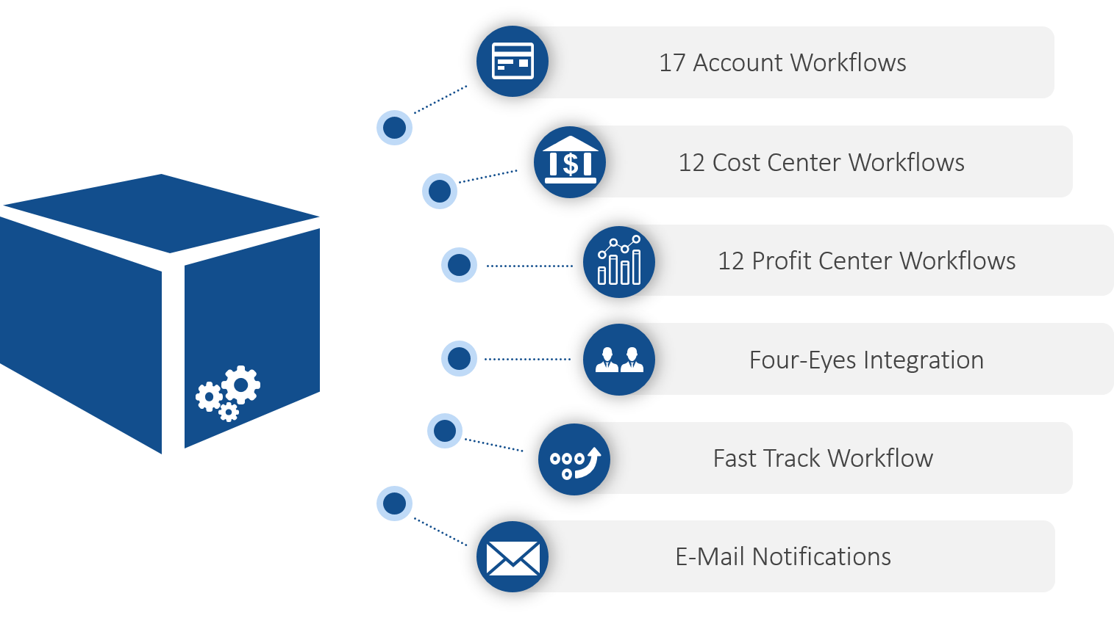 Inhalte Standard Process Package Finance for SAP MDG | IBsolution