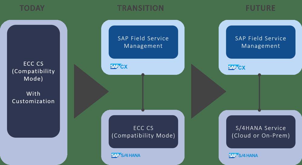SAP-Service-Transformation_neu