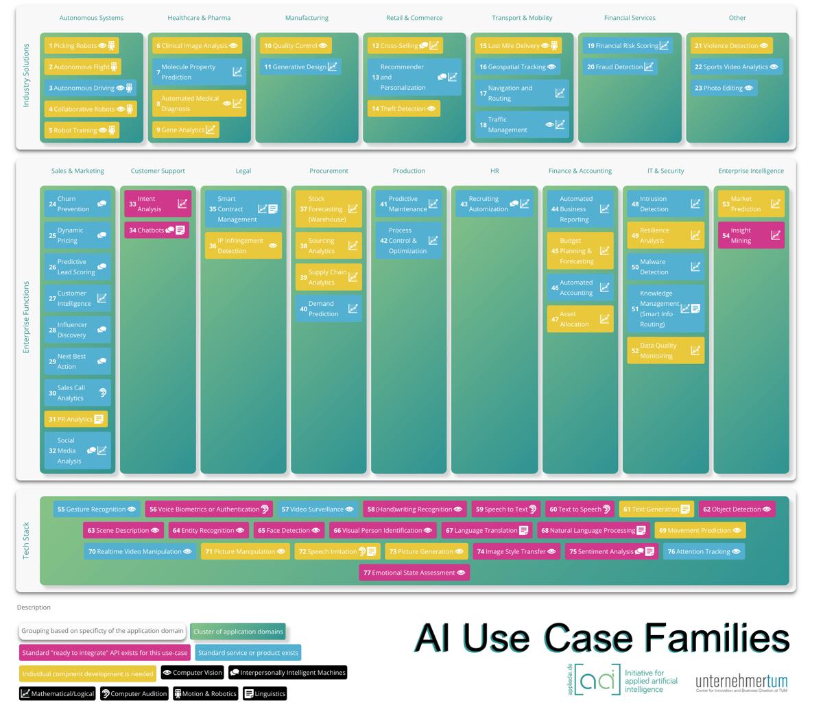 appliedAI_Use_Case_Families