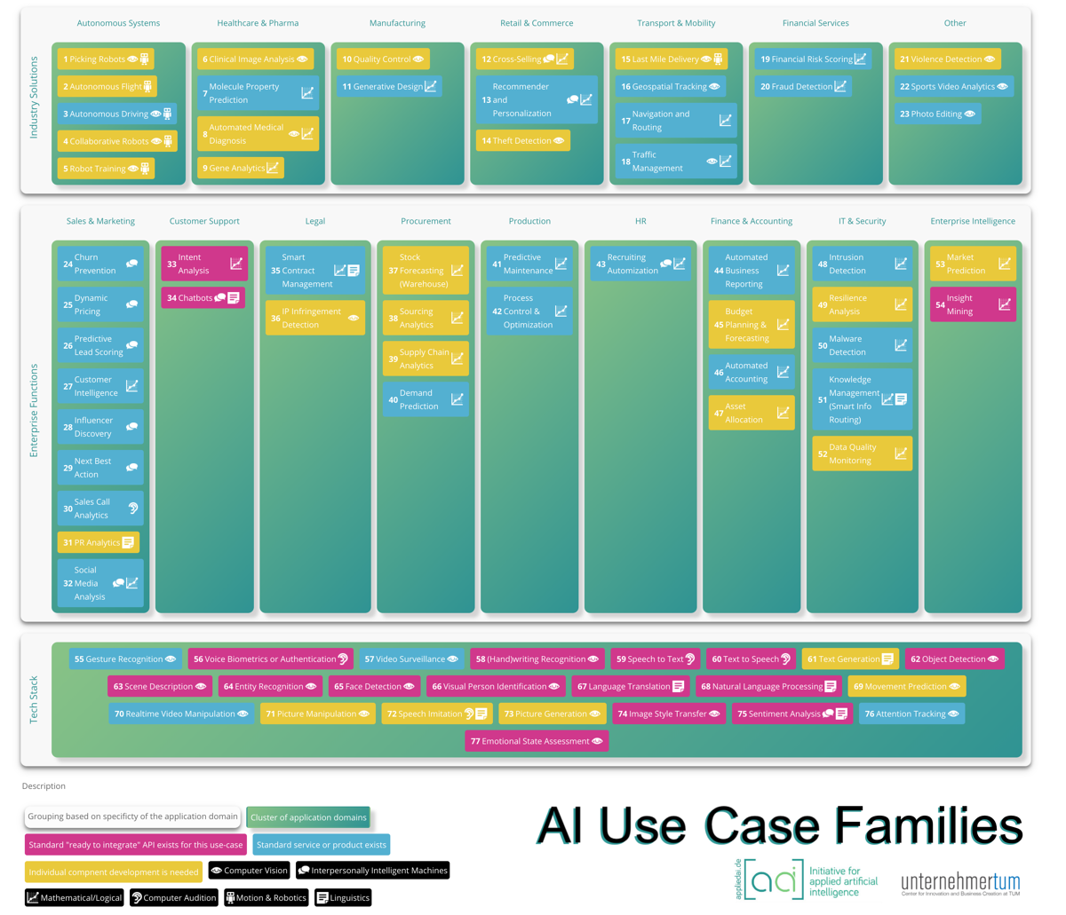 appliedAI_Use_Case_Families