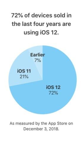 iOS12Adoption