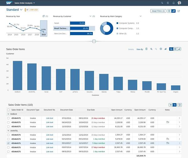 analytical-list-page-v1.68-1.74_ SAP Fiori Elements_test