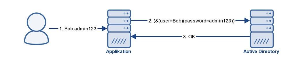 Grafik MITM Authentication LDAPS IBsolution