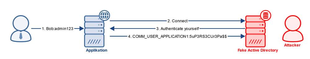 Grafik MITM Impersonation LDAPS IBsolution